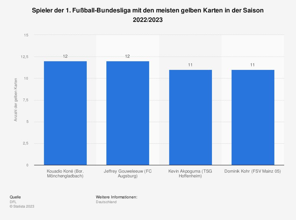 Statistik: Spieler der 1. Fußball-Bundesliga mit den meisten gelben Karten in der Saison 2019/2020 (Stand: 7. Spieltag) | Statista
