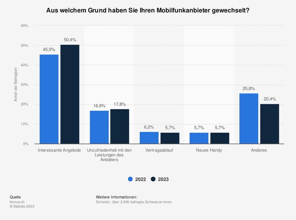 Statistik: Aus welchem Grund haben Sie Ihren Mobilfunkanbieter gewechselt? | Statista