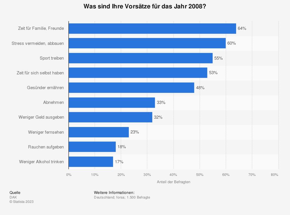 Statistik: Was sind Ihre Vorsätze für das Jahr 2008? | Statista