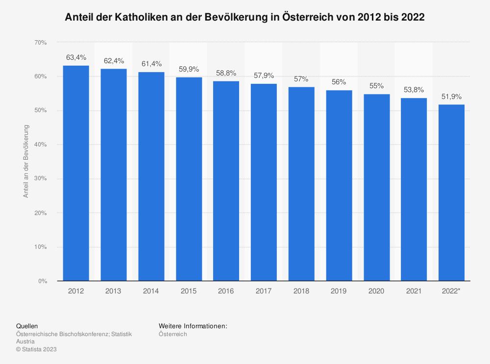 Statistik: Anteil der Katholiken an der Bevölkerung in Österreich von 2008 bis 2018 | Statista