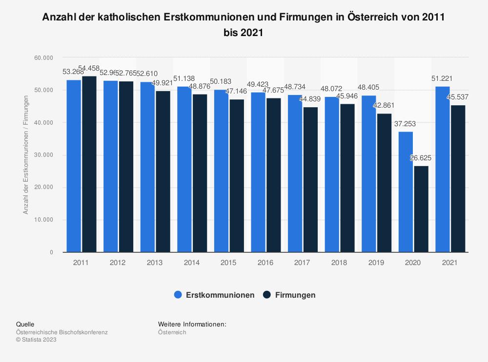 Statistik: Anzahl der katholischen Erstkommunionen und Firmungen in Österreich von 2007 bis 2017 | Statista