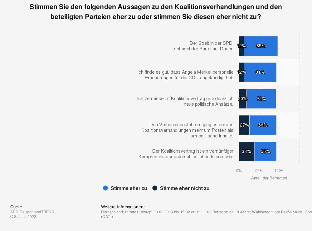 Statistik: Stimmen Sie den folgenden Aussagen zu den Koalitionsverhandlungen und den beteiligten Parteien eher zu oder stimmen Sie diesen eher nicht zu? | Statista