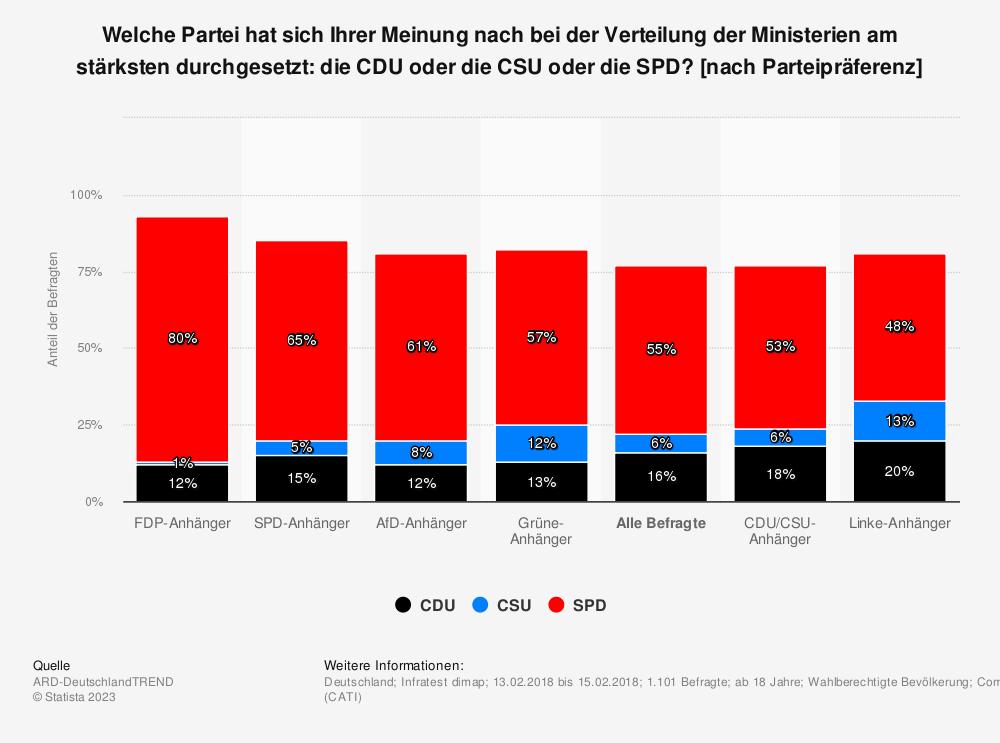 Statistik: Welche Partei hat sich Ihrer Meinung nach bei der Verteilung der Ministerien am stärksten durchgesetzt: die CDU oder die CSU oder die SPD? [nach Parteipräferenz] | Statista