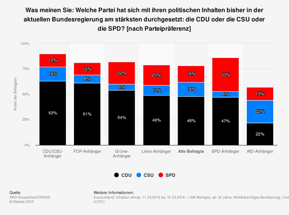Statistik: Welche Partei hat sich Ihrer Meinung nach bei den politischen Inhalten am stärksten durchgesetzt: die CDU oder die CSU oder die SPD? [nach Parteipräferenz] | Statista