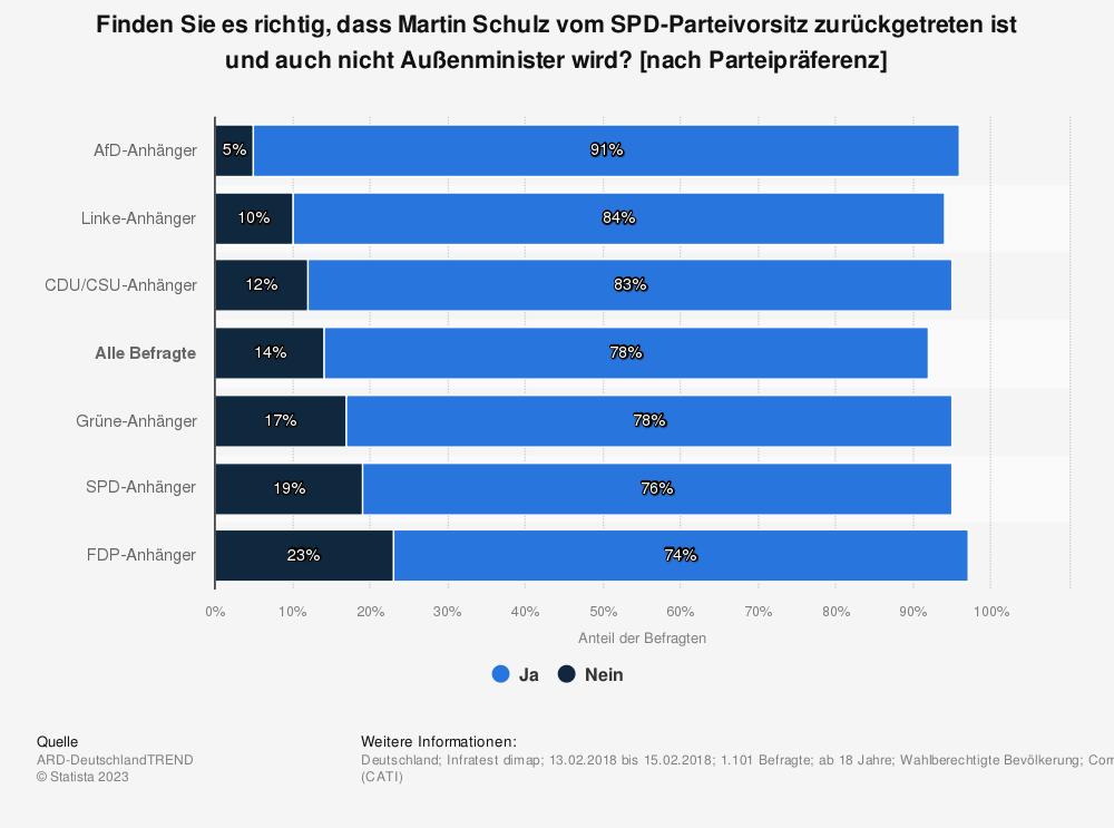 Statistik: Finden Sie es richtig, dass Martin Schulz vom SPD-Parteivorsitz zurückgetreten ist und auch nicht Außenminister wird? [nach Parteipräferenz] | Statista