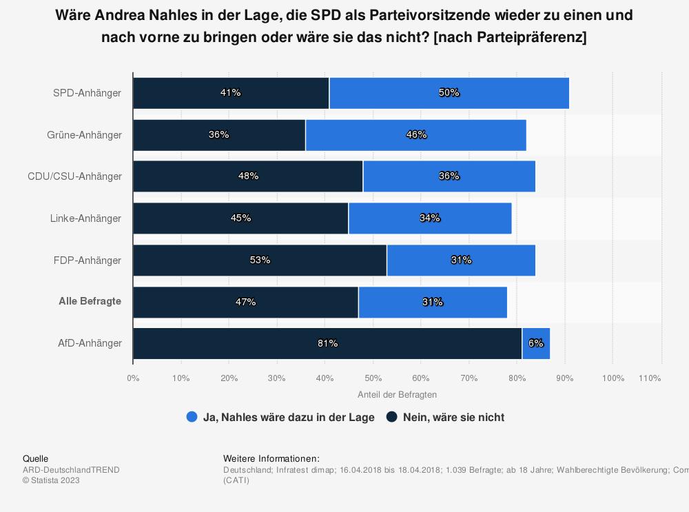Statistik: Wäre Andrea Nahles in der Lage, die SPD als Parteivorsitzende wieder zu einen und nach vorne zu bringen oder wäre sie das nicht? [nach Parteipräferenz] | Statista