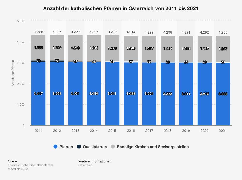 Statistik: Anzahl der katholischen Pfarren in Österreich von 2008 bis 2017 | Statista
