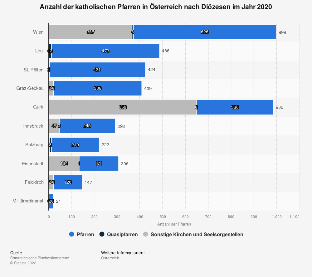 Statistik: Anzahl der katholischen Pfarren in Österreich nach Diözesen im Jahr 2017 | Statista