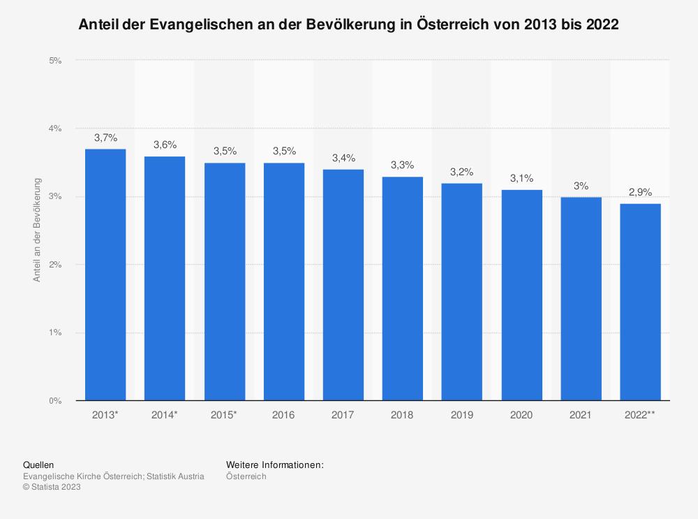 Statistik: Anteil der Evangelischen an der Bevölkerung in Österreich von 2013 bis 2018 | Statista