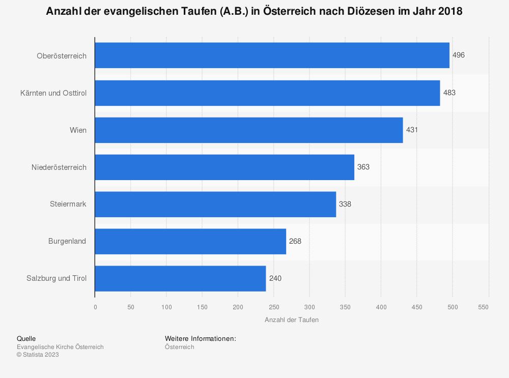 Statistik: Anzahl der evangelischen Taufen (A.B.) in Österreich nach Diözesen im Jahr 2018 | Statista