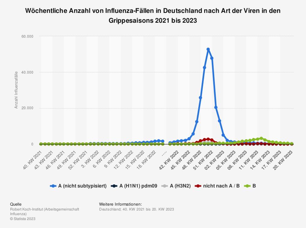 Statistik: Wöchentliche Anzahl von Influenza-Fällen in Deutschland nach Art der Viren in der Grippesaison 2020/2021 | Statista
