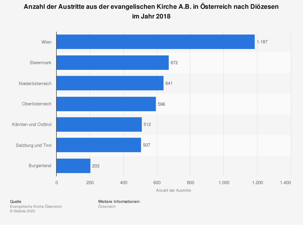 Statistik: Anzahl der Austritte aus der evangelischen Kirche A.B. in Österreich nach Diözesen im Jahr 2018 | Statista