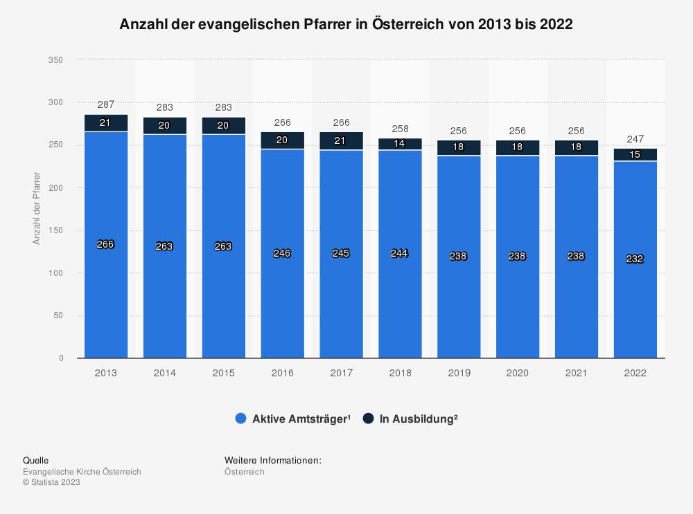 Statistik: Anzahl der evangelischen Pfarrer in Österreich von 2013 bis 2018 | Statista