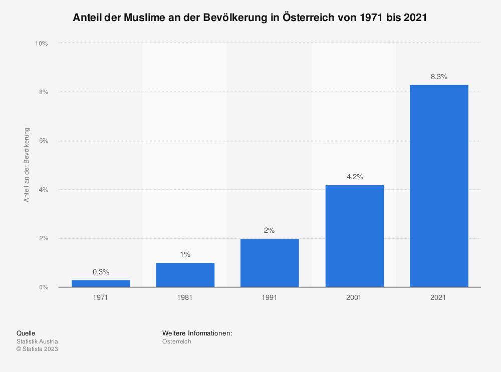 Statistik: Anteil der Muslime an der Bevölkerung in Österreich von 1971 bis 2016 | Statista