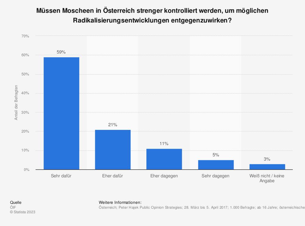 Statistik: Müssen Moscheen in Österreich strenger kontrolliert werden, um möglichen Radikalisierungsentwicklungen entgegenzuwirken? | Statista