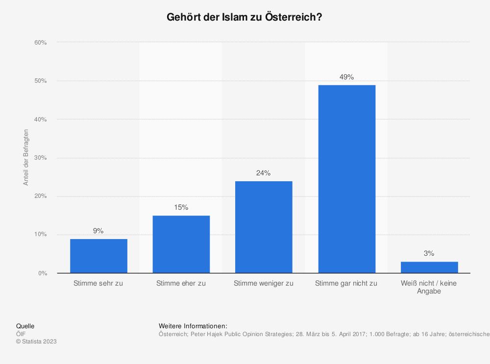 Statistik: Gehört der Islam zu Österreich? | Statista