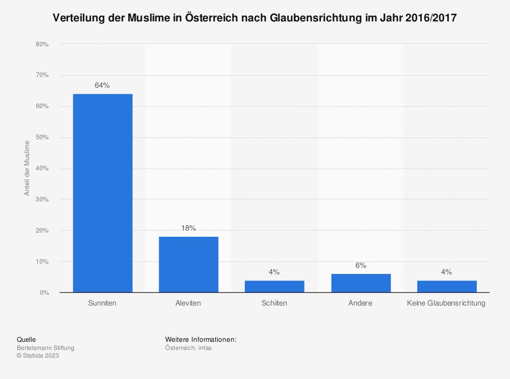 Statistik: Verteilung der Muslime in Österreich nach Glaubensrichtung im Jahr 2016/2017 | Statista