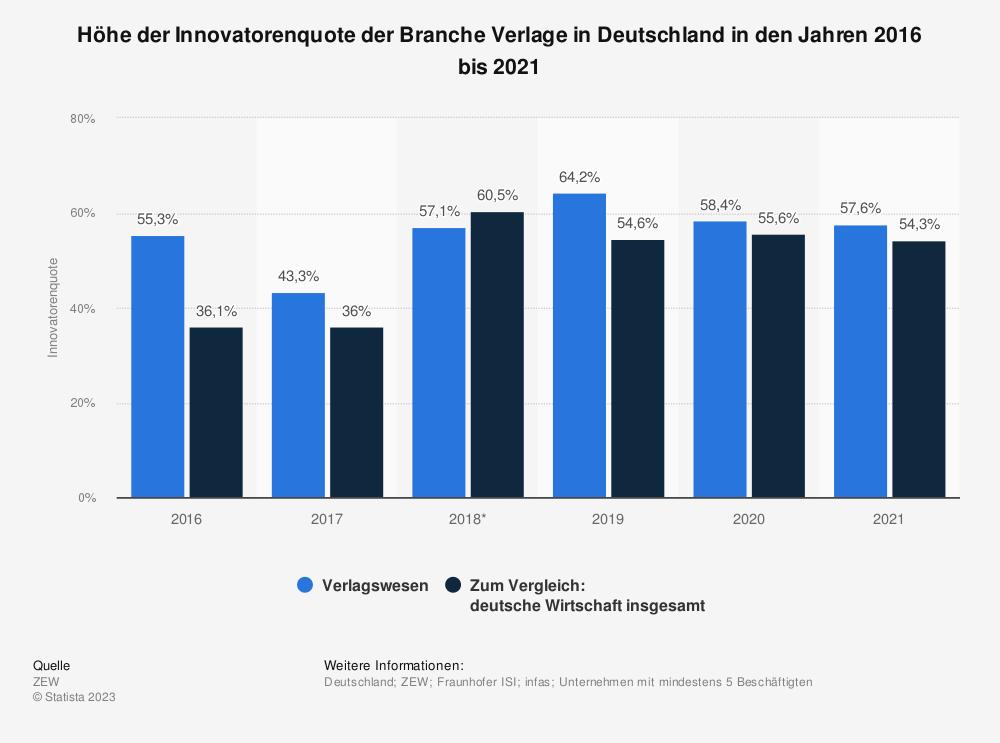 Statistik: Höhe der Innovatorenquote der Branche Verlage in Deutschland in den Jahren 2016 und 2017 | Statista