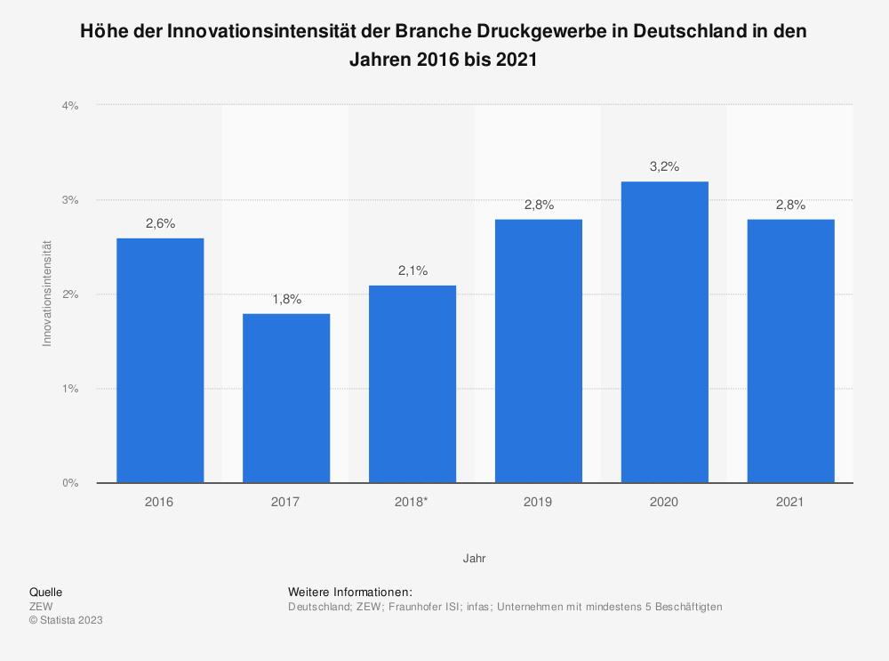 Statistik: Höhe der Innovationsintensität der Branche Druckgewerbe in Deutschland in den Jahren 2016 bis 2019 | Statista