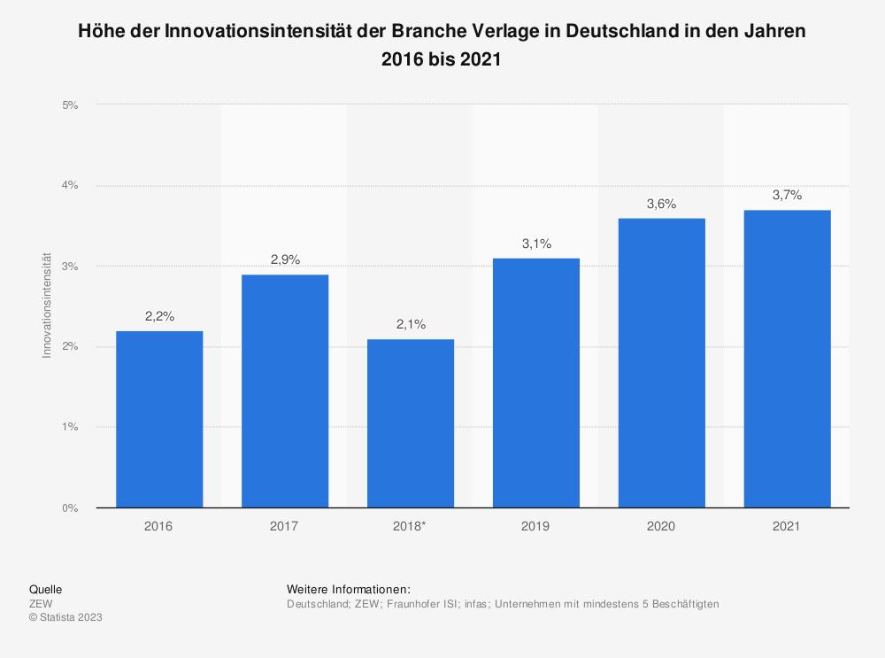 Statistik: Höhe der Innovationsintensität der Branche Verlage in Deutschland in den Jahren 2016 bis 2018   Statista