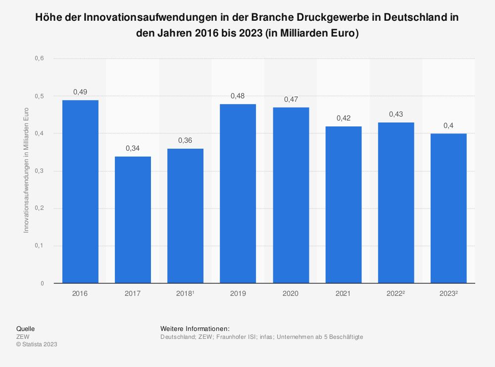 Statistik: Höhe der Innovationsaufwendungen in der Branche Druckgewerbe in Deutschland in den Jahren 2016 bis 2021 (in Milliarden Euro) | Statista