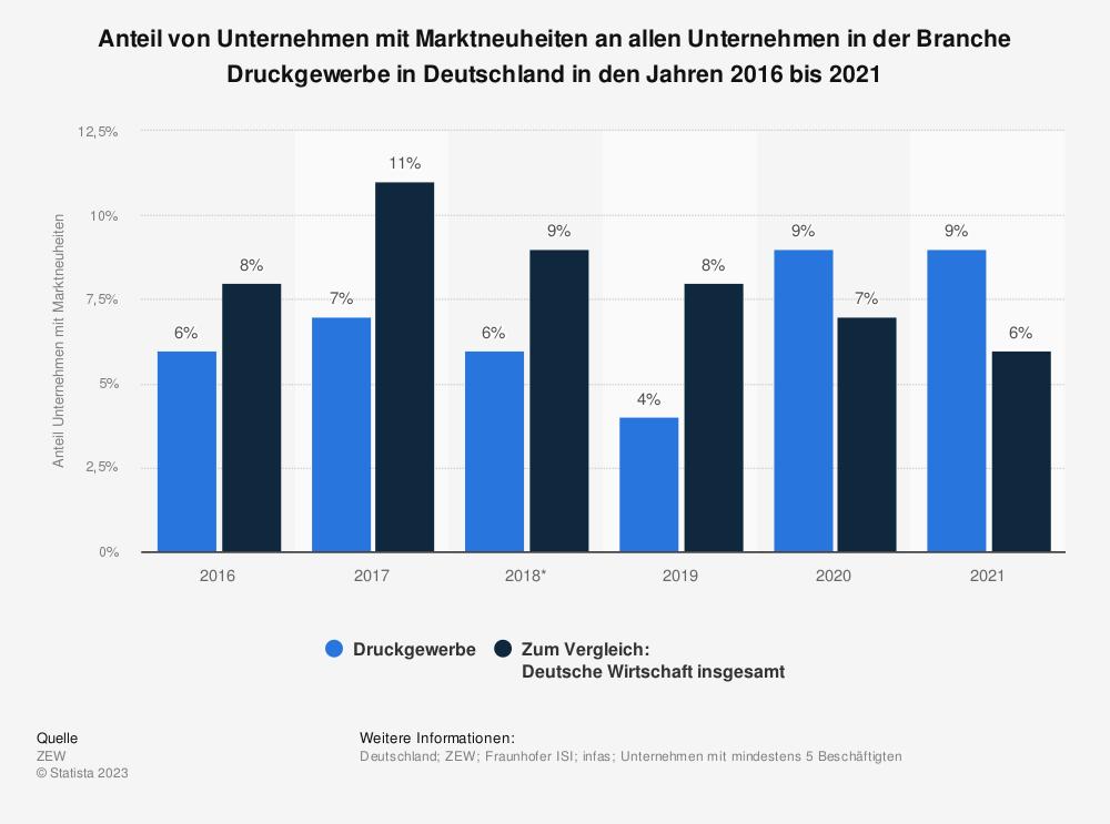 Statistik: Anteil von Unternehmen mit Marktneuheiten an allen Unternehmen  in der Branche Druckgewerbe in Deutschland in den Jahren 2016 bis 2018 | Statista