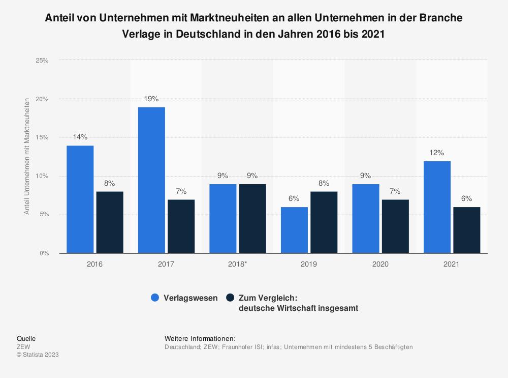 Statistik: Anteil von Unternehmen mit Marktneuheiten an allen Unternehmen in der Branche Verlage in Deutschland in den Jahren 2016 bis 2019 | Statista