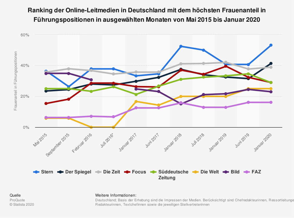 Statistik: Ranking der Online-Leitmedien in Deutschland mit dem höchsten Frauenanteil in Führungspositionen in ausgewählten Monaten von Mai 2015 bis Januar 2018 | Statista