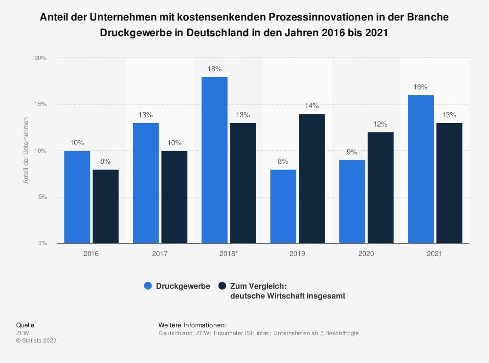 Statistik: Anteil der Unternehmen mit kostensenkenden Prozessinnovationen in der Branche Druckgewerbe in Deutschland in den Jahren 2016 bis 2018 | Statista