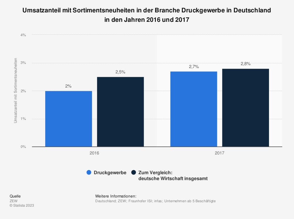 Statistik: Umsatzanteil mit Sortimentsneuheiten in der Branche Druckgewerbe in Deutschland in den Jahren 2016 und 2017 | Statista