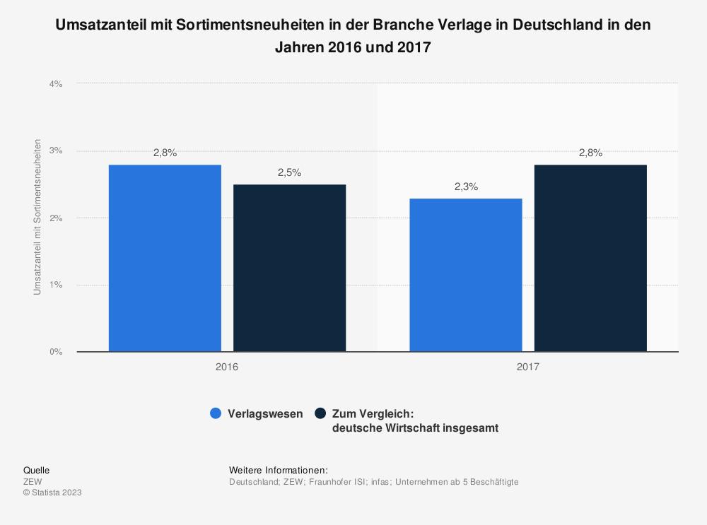 Statistik: Umsatzanteil mit Sortimentsneuheiten in der Branche Verlage in Deutschland in den Jahren 2016 und 2017 | Statista