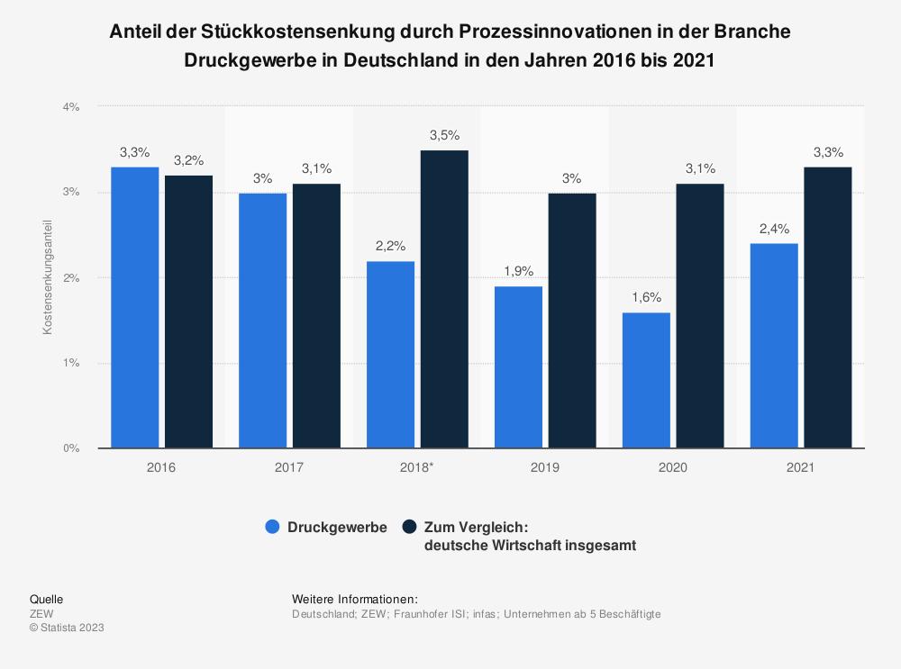 Statistik: Anteil der Stückkostensenkung durch Prozessinnovationen in der Branche Druckgewerbe in Deutschland in den Jahren 2016 bis 2018 | Statista