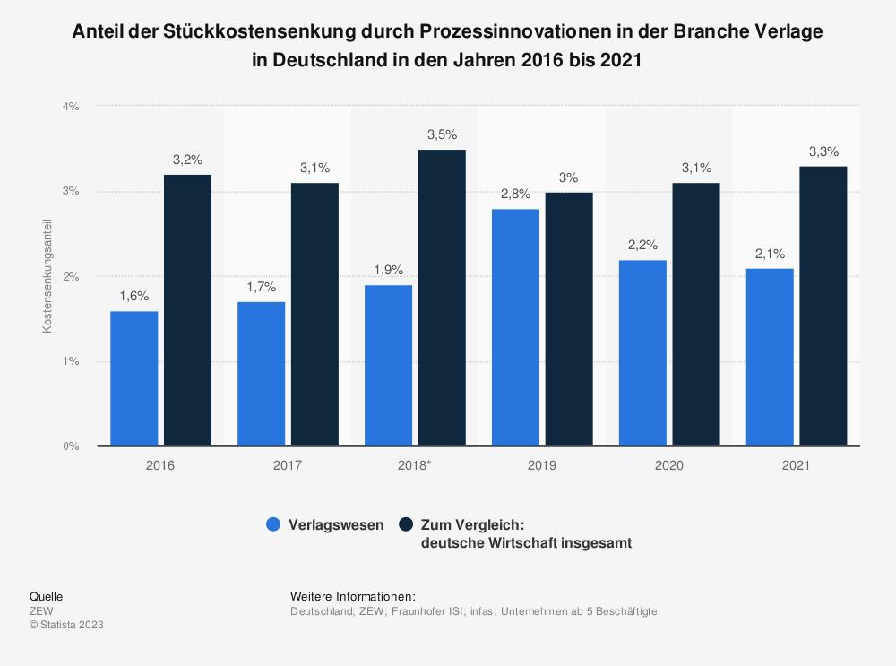 Statistik: Anteil der Stückkostensenkung durch Prozessinnovationen in der Branche Verlage in Deutschland in den Jahren 2016 und 2017 | Statista