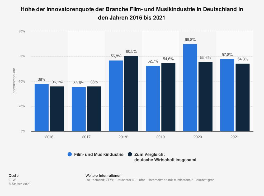 Statistik: Höhe der Innovatorenquote der Branche Film- und Musikindustrie in Deutschland in den Jahren 2016 und 2017 | Statista
