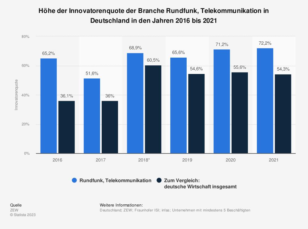 Statistik: Höhe der Innovatorenquote der Branche Rundfunk, Telekommunikation in Deutschland in den Jahren 2016 und 2017  | Statista