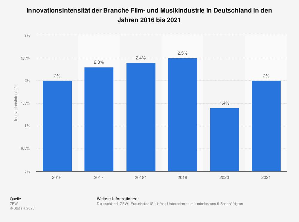 Statistik: Innovationsintensität der Branche Film- und Musikindustrie in Deutschland in den Jahren 2016 bis 2019 | Statista