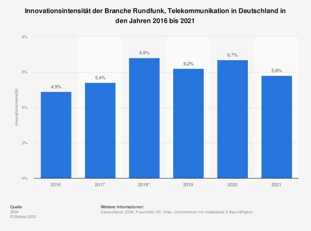 Statistik: Innovationsintensität der Branche Rundfunk, Telekommunikation in Deutschland in den Jahren 2016 bis 2019 | Statista