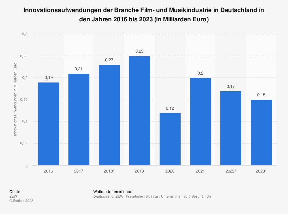 Statistik: Innovationsaufwendungen der Branche Film- und Musikindustrie in Deutschland in den Jahren 2016 bis 2021 (in Milliarden Euro) | Statista