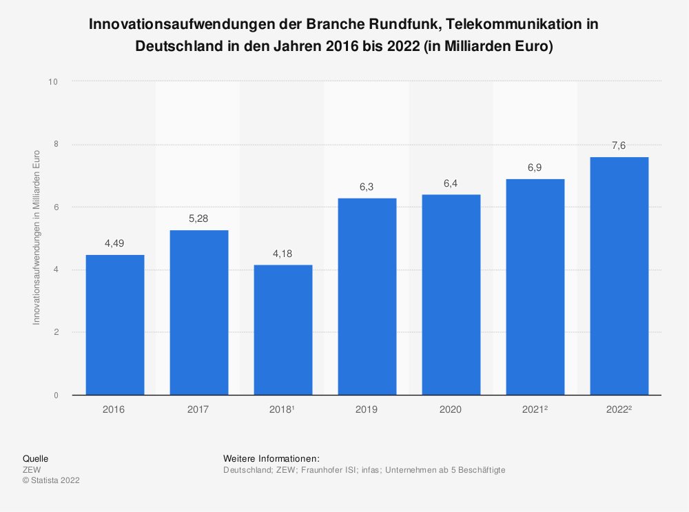 Statistik: Innovationsaufwendungen der Branche Rundfunk, Telekommunikation in Deutschland in den Jahren 2016 bis 2021 (in Milliarden Euro) | Statista