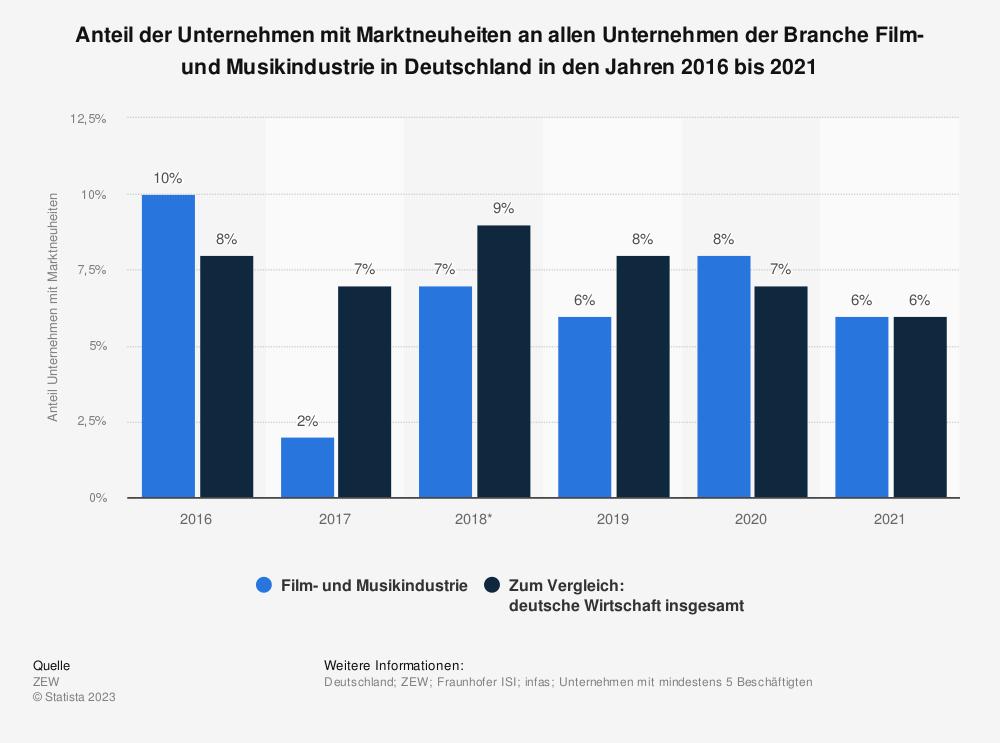 Statistik: Anteil der Unternehmen mit Marktneuheiten an allen Unternehmen der Branche Film- und Musikindustrie in Deutschland in den Jahren 2016 und 2017 | Statista