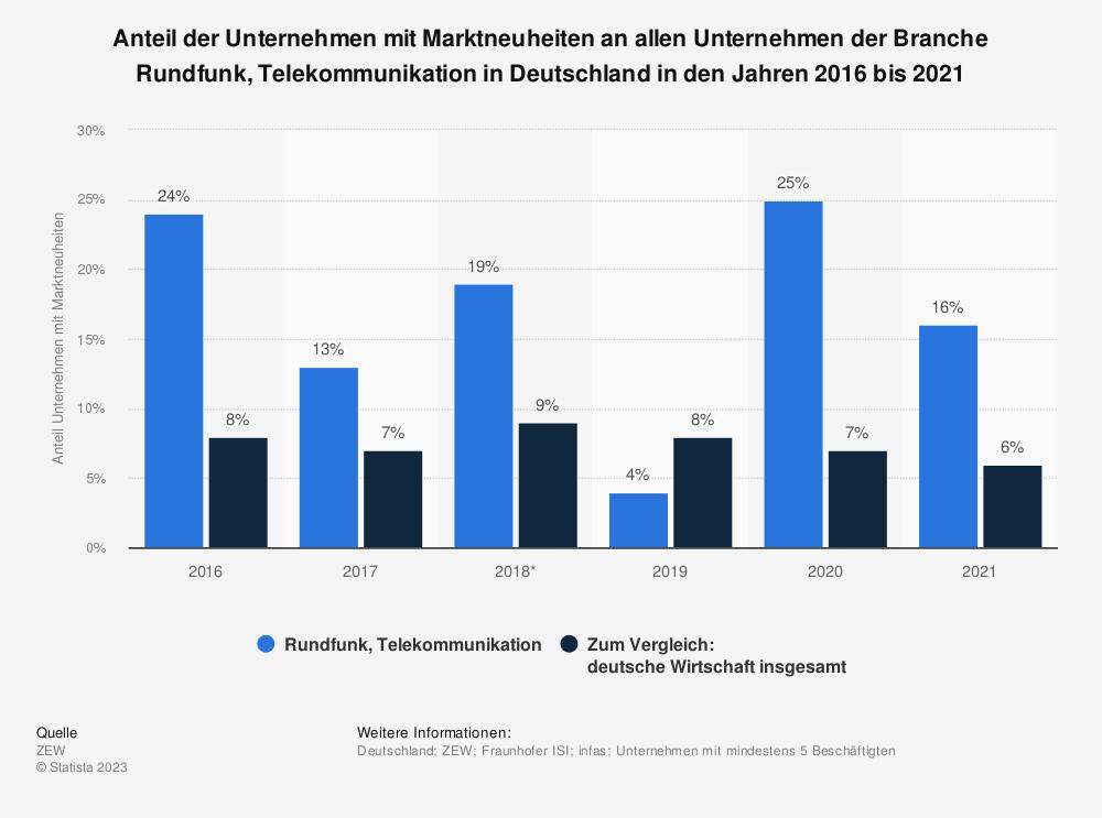 Statistik: Anteil der Unternehmen mit Marktneuheiten an allen Unternehmen der Branche Rundfunk, Telekommunikation in Deutschland in den Jahren 2016 bis 2018 | Statista