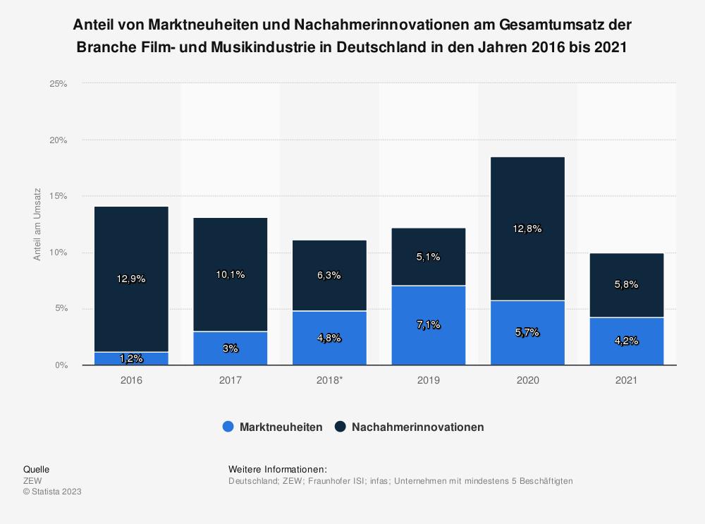 Statistik: Anteil von Marktneuheiten und Nachahmerinnovationen am Gesamtumsatz der Branche Film- und Musikindustrie in Deutschland in den Jahren 2016 bis 2018 | Statista