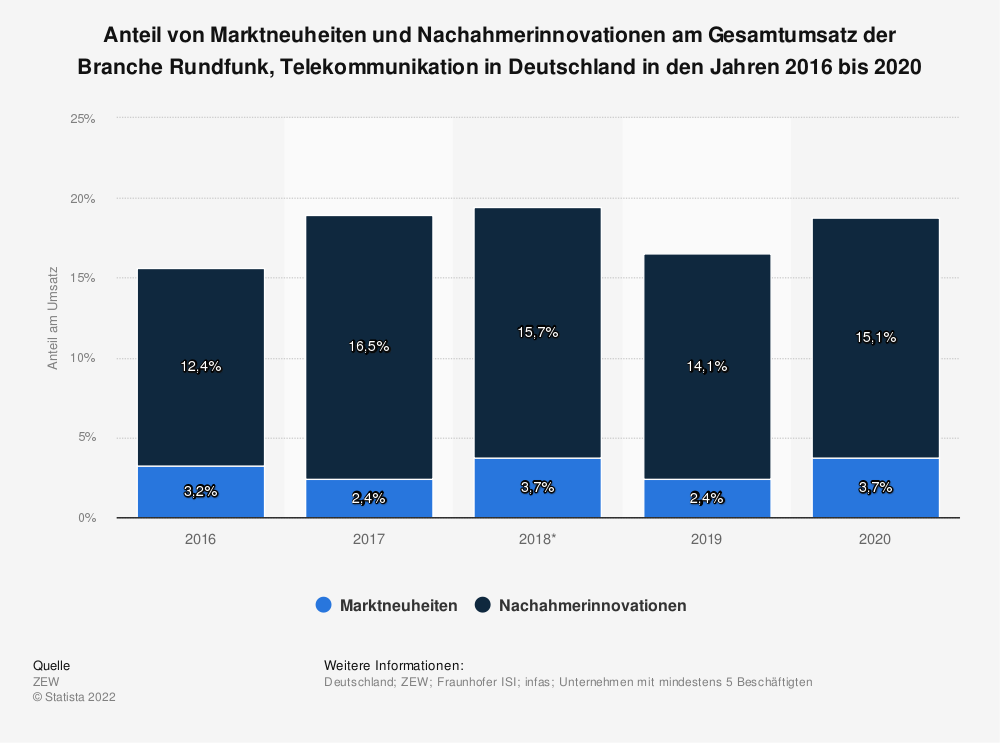 Statistik: Anteil von Marktneuheiten und Nachahmerinnovationen am Gesamtumsatz der Branche Rundfunk, Telekommunikation in Deutschland in den Jahren 2016 bis 2018 | Statista