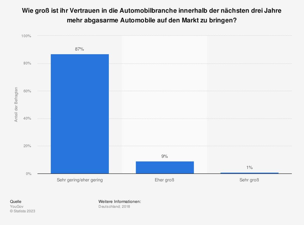 Statistik: Wie groß ist ihr Vertrauen in die Automobilbranche innerhalb der nächsten drei Jahre mehr abgasarme Automobile auf den Markt zu bringen? | Statista