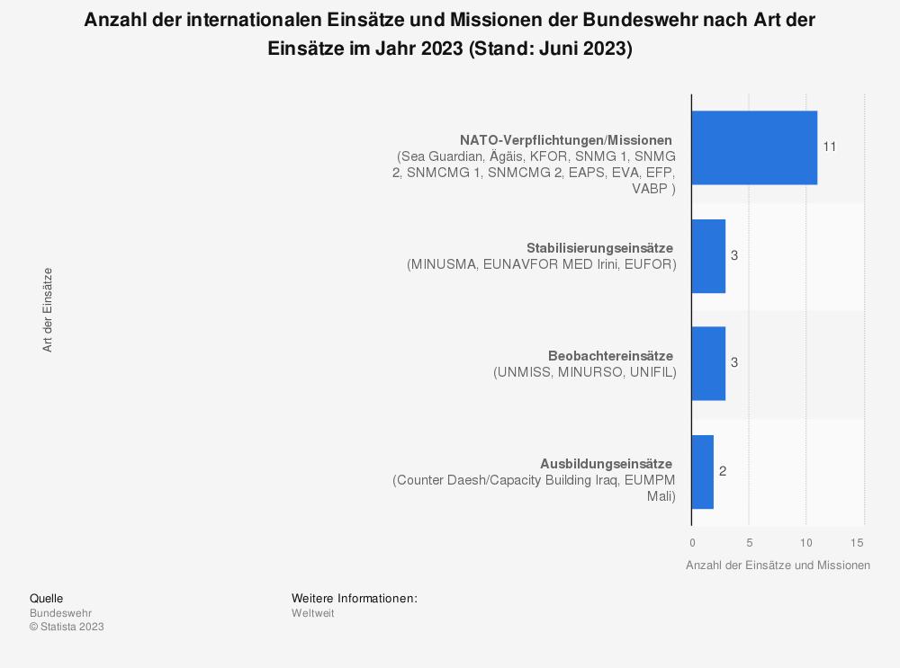 Statistik: Anzahl der internationalen Einsätze und Missionen der Bundeswehr nach Art der Einsätze im Jahr 2017 | Statista