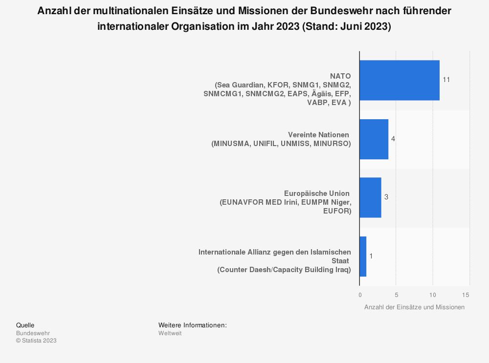 Statistik: Anzahl der multinationalen Einsätze und Missionen der Bundeswehr nach führender internationaler Organisation im Jahr 2019 (Stand: August 2019) | Statista