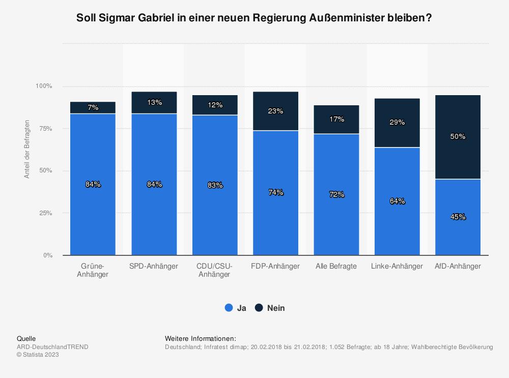 Statistik: Soll Sigmar Gabriel in einer neuen Regierung Außenminister bleiben? | Statista