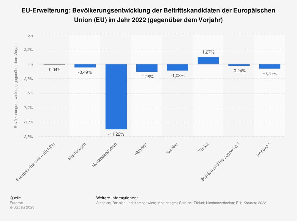 Statistik: EU-Erweiterung: Bevölkerungsentwicklung der Beitrittskandidaten der Europäischen Union (EU) im Jahr 2018 (gegenüber dem Vorjahr) | Statista