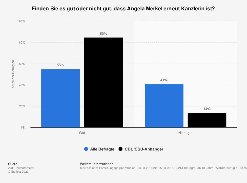 Statistik: Finden Sie es gut oder nicht gut, dass Angela Merkel erneut Kanzlerin ist? | Statista