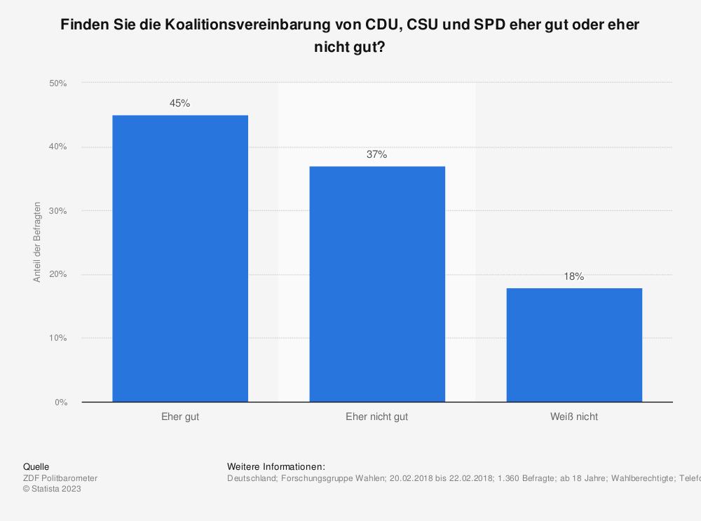 Statistik: Finden Sie die Koalitionsvereinbarung von CDU, CSU und SPD eher gut oder eher nicht gut? | Statista